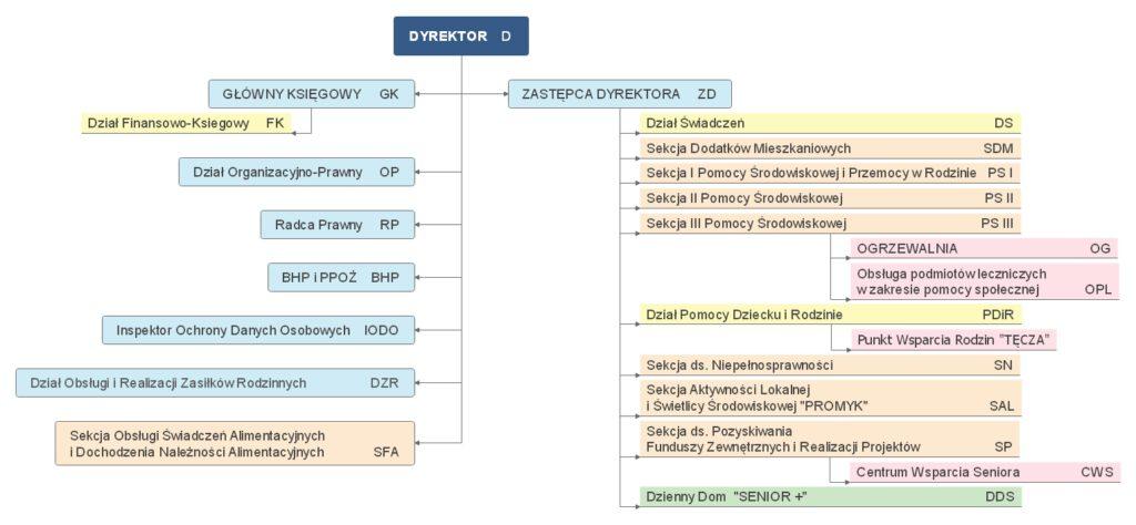 Struktura organizacyjna Ośrodka Pomocy Społecznej